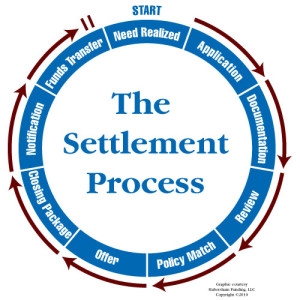 settlement process for personal injury